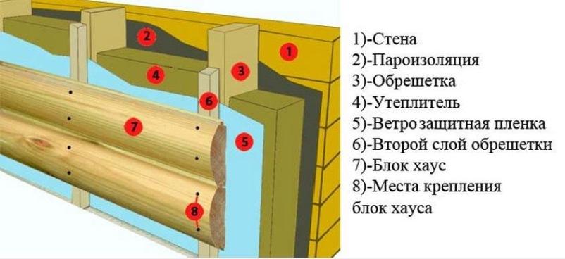 Схема отделки при помощи блок-хауса