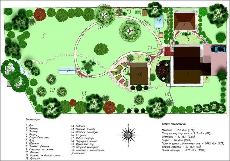 Как составляется схема озеленения участка